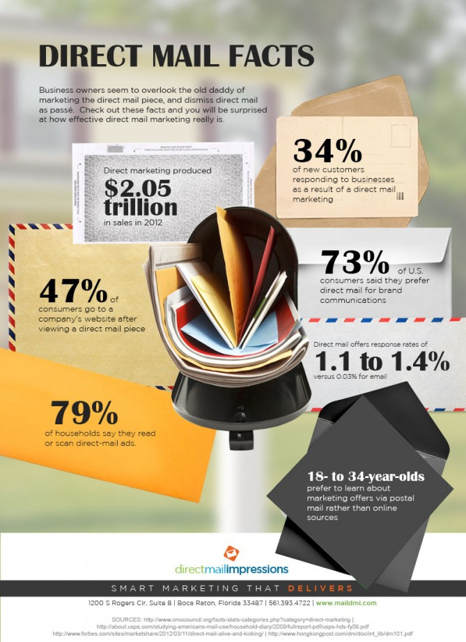 Direct-Mail-Facts